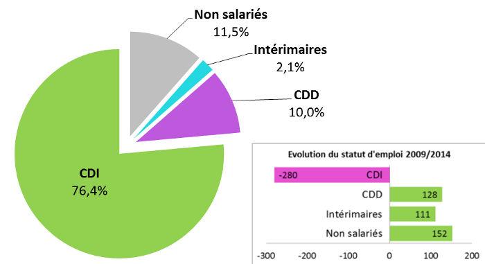 Le marché du travail en France en 2014